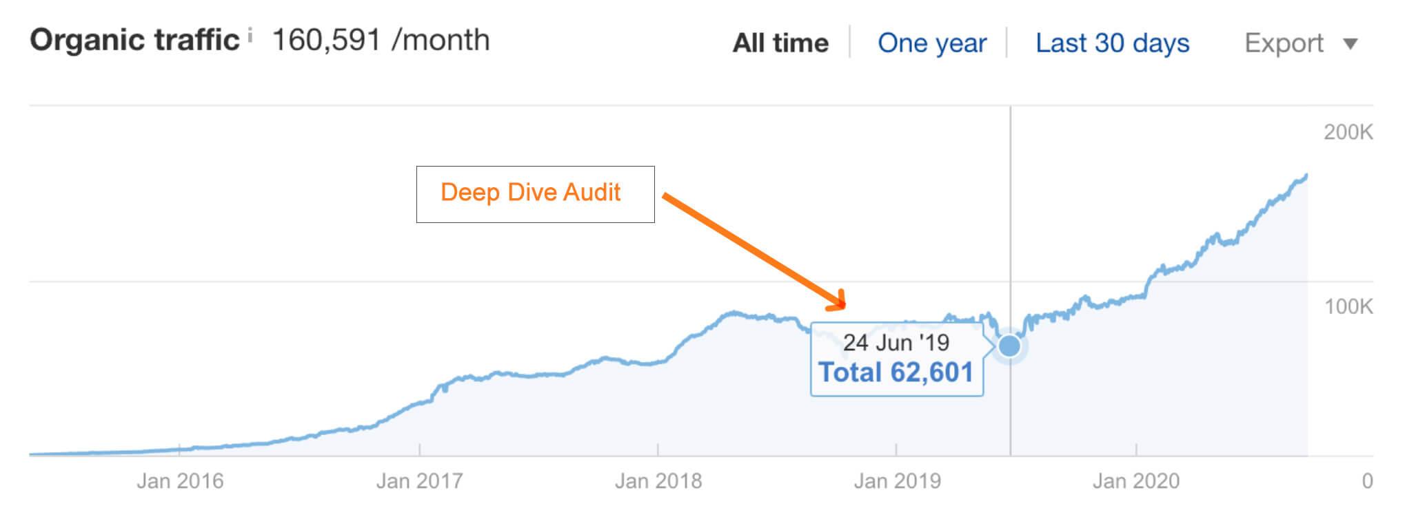 Deed Dive Audit effects